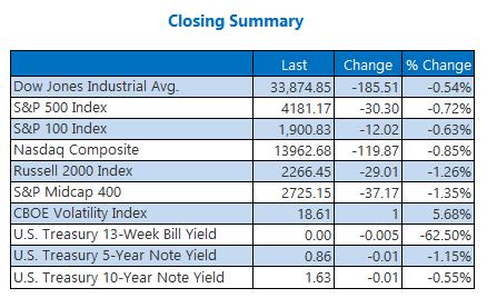 Closing Indexes Summary April 30
