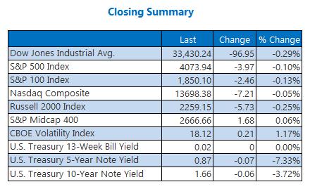Closing Indexes Summary April 6