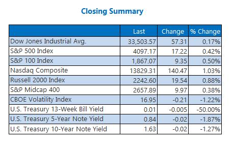 Closing Indexes Summary April 8