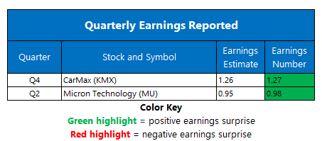 earnings april 1