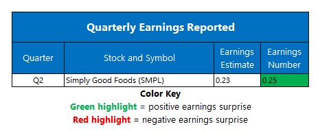 Earnings April 7