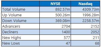 NYSE and Nasdaq Stats April 15