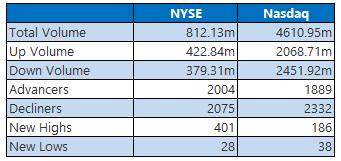 NYSE and Nasdaq Stats April 27