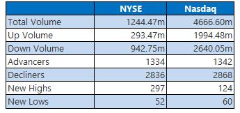 NYSE and Nasdaq Stats April 30