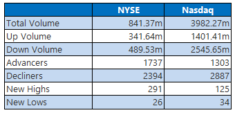 NYSE and Nasdaq Stats April 7