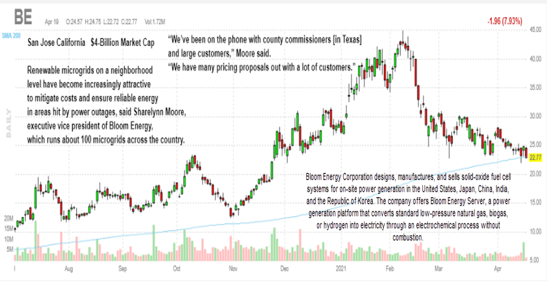 Bloom Energy Corporation stock, BE stock, cleantech stock picks