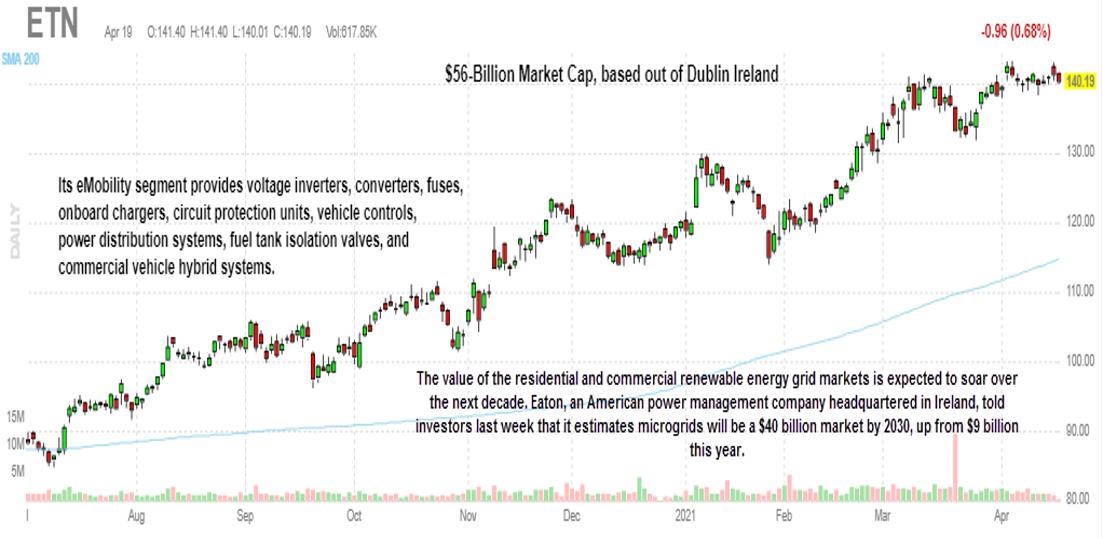 Eaton Corporation stock, ETN stock, cleantech stock picks