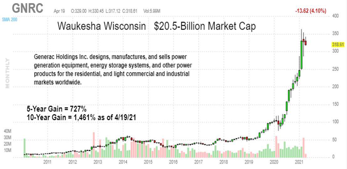 Generac Holdings Stock, GNRC Stock, Cleantech Stock Picks