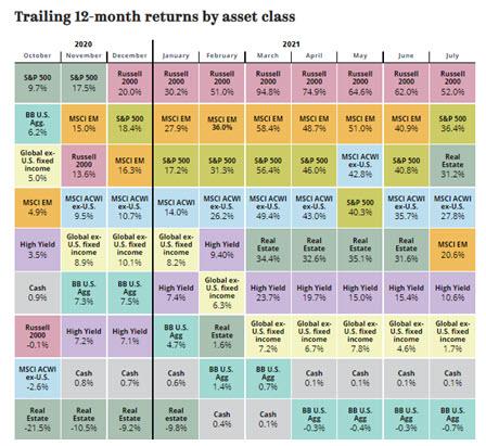 COTW Asset Class Returns