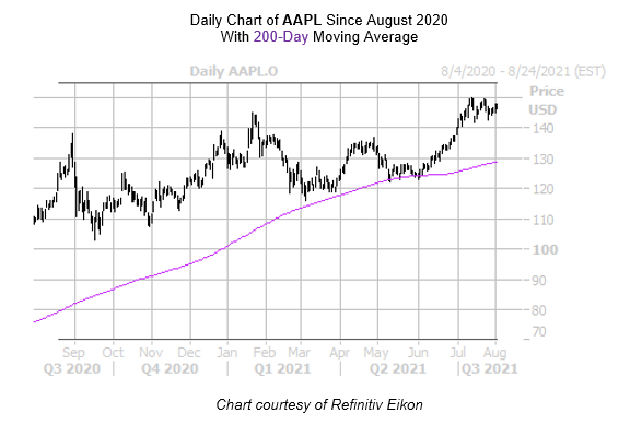AAPL Chart August 4
