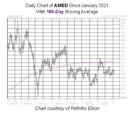 AMED Stock Chart