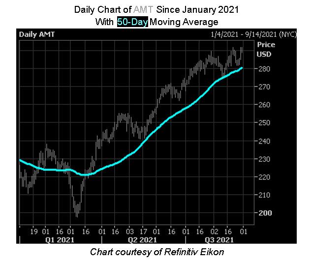 AMT Stock Chart