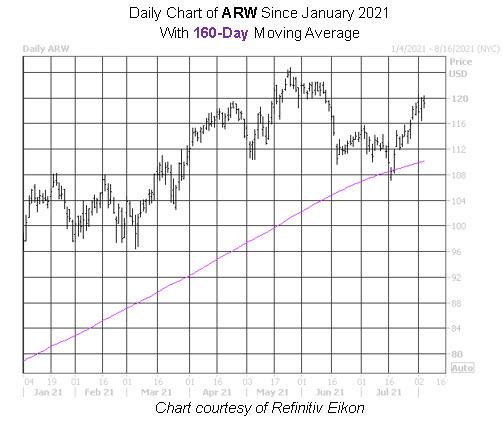 ARW Stock Chart