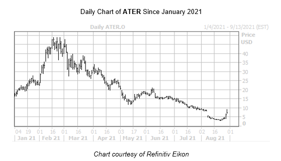 ATER Chart August 30