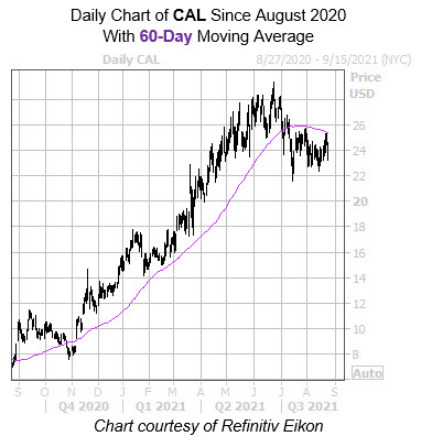 CAL 60 Day