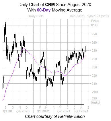 CRM 60 Day