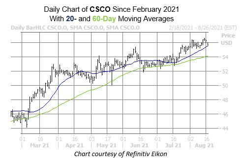 csco chart aug 17
