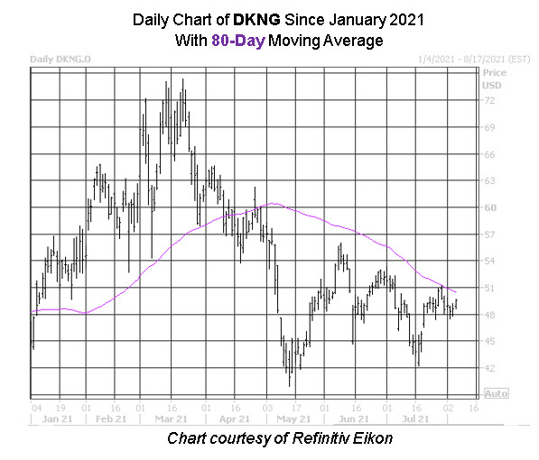 DKNG Chart