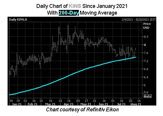KINS Stock Chart