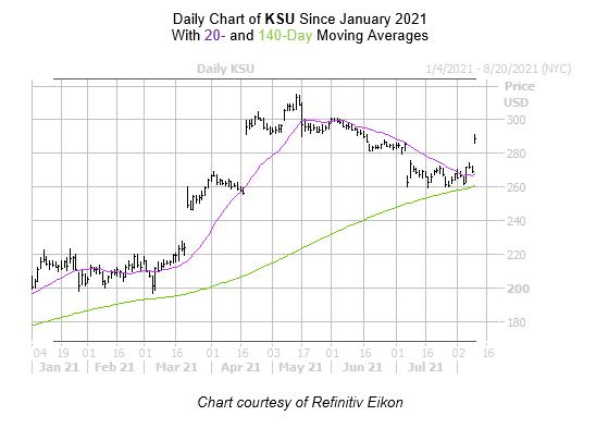 KSU Chart August 10