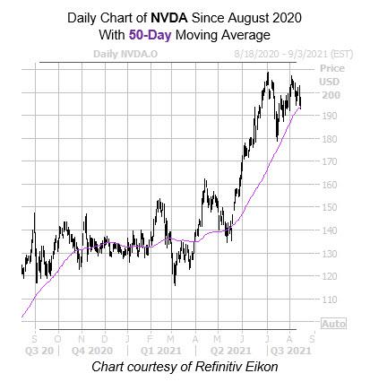 NVDA 50 Day