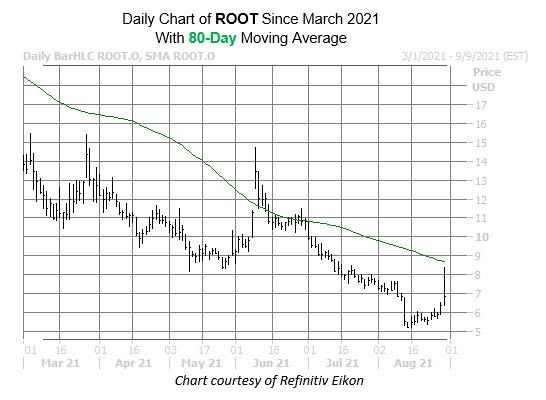 root chart aug 30