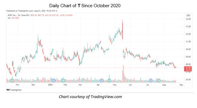t chart aug 23
