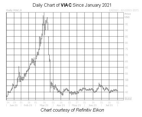 VIAC Chart