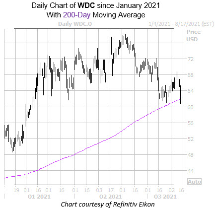 WDC 0812
