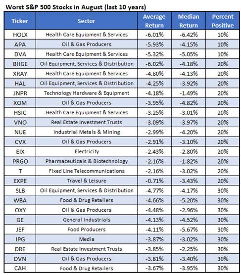 Worst Stocks August