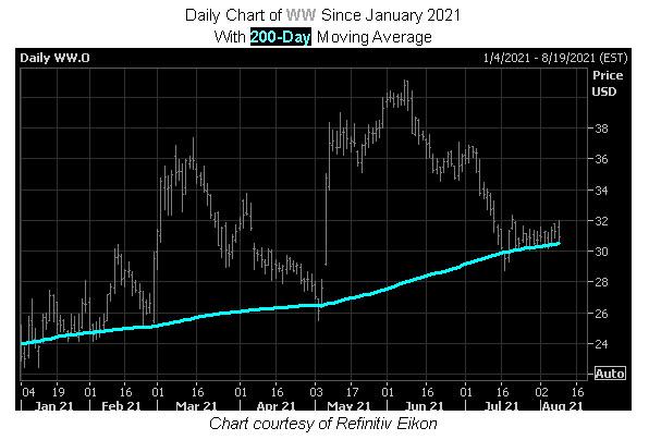 WW stock chart