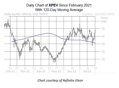 xpev chart aug 2