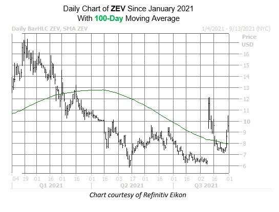 zev chart aug 31