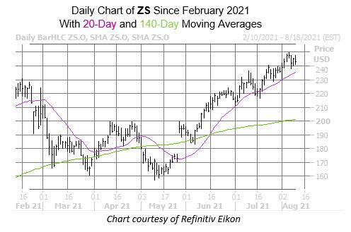 ZS chart aug 10