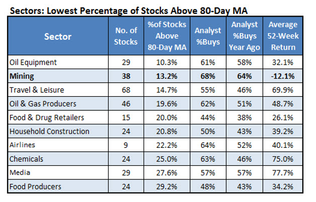 Lowest Stocks Above 80Day