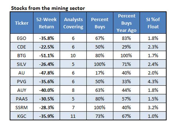 Mining Sector Stocks