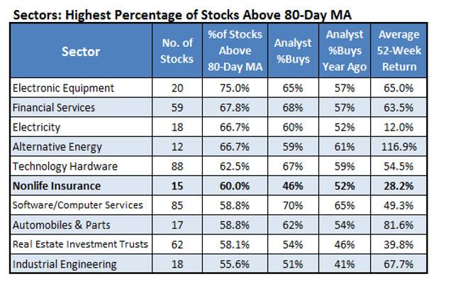 Sectors Stocks 80-Day MA