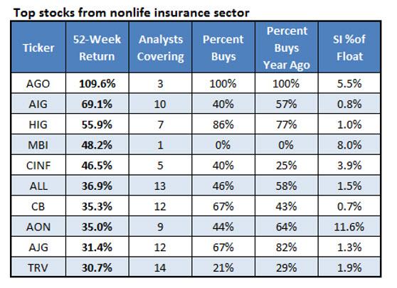 Top Stocks Nonlife Insurance