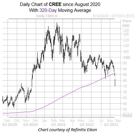 CREE 0818