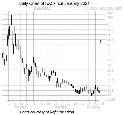 IEC 0812