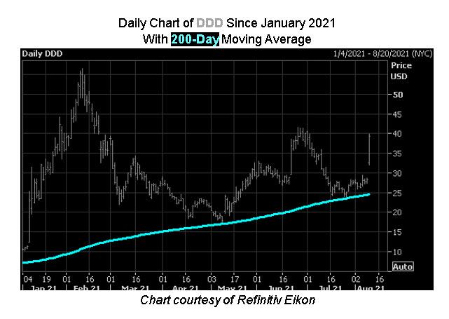 MMC Stock Chart DDD