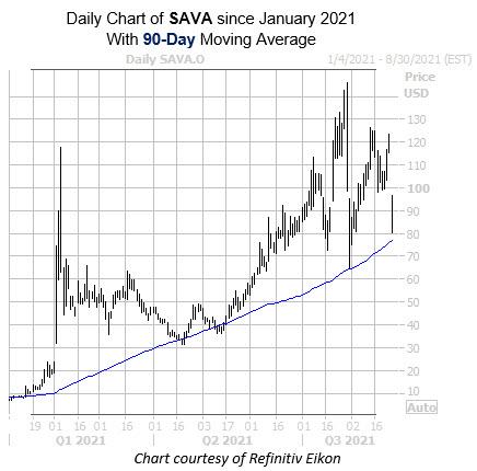 SAVA 0825