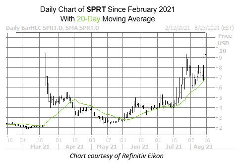 SPRT chart Aug 13