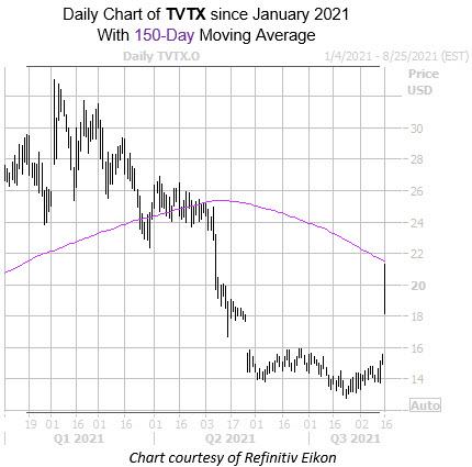 TVTX chart