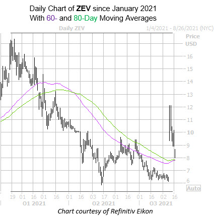 ZEV 0817