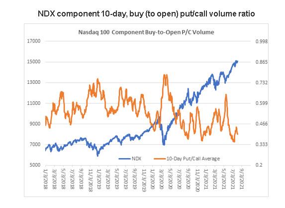 NDX 10dy pc ratio