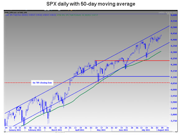 SPX 50 days