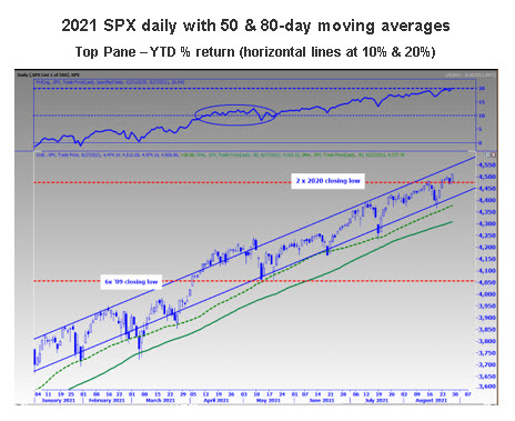 SPX Daily 50 80 day