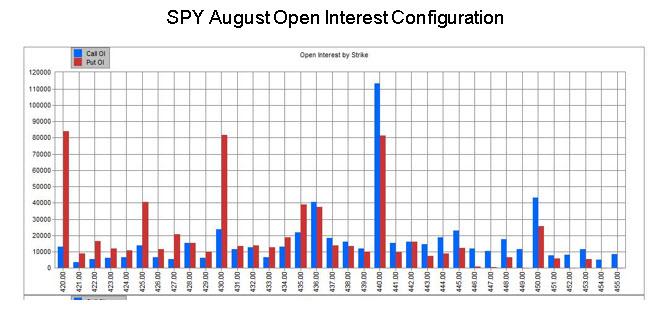 SPY Open Interest