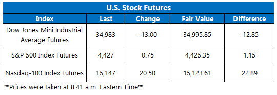 futures chart aug 10
